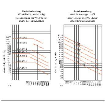 Mitlaufende Zentrierspitzen 60°, MK 6, Größe 114,mit Abdrückmutter und HM-Einsatz
