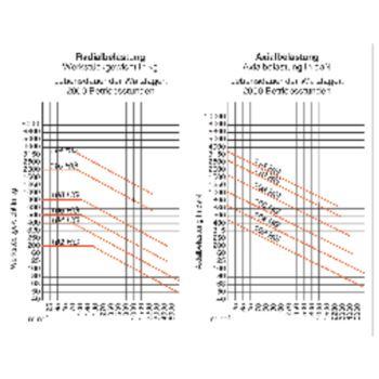 Mitlaufende Zentrierspitzen 60°, MK 4, Größe 108, mit Hartmetalleinsatz